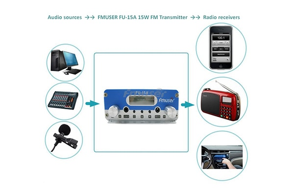 Why You Must Have a FU-15A Church Broadcast Transmitter