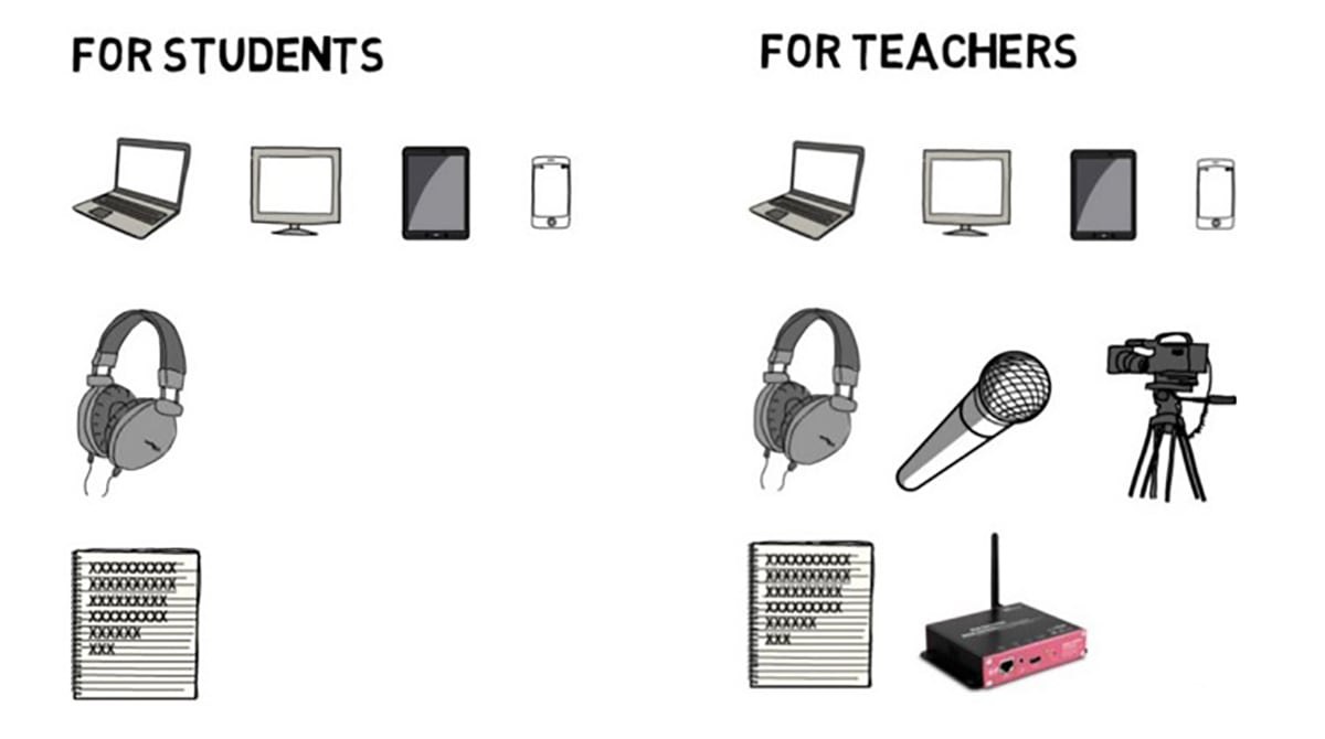 What Equipments Do the Online Courses Need