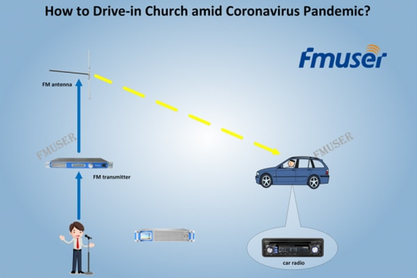 How to Drive in Church with Fm Transmitter in a Safer Way