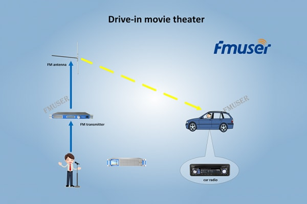 How Does Drive-in Theater Work