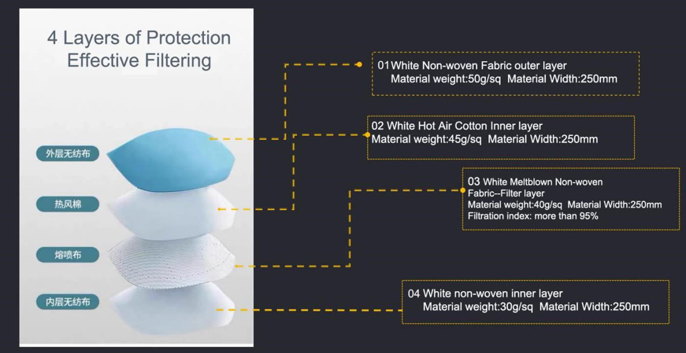 4 Layers of Protection Effective Filtering