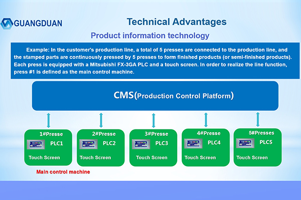 Product Information Technology